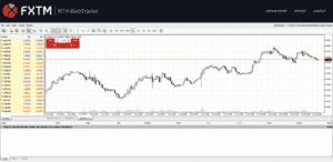 Best Trading Platform - FXTM