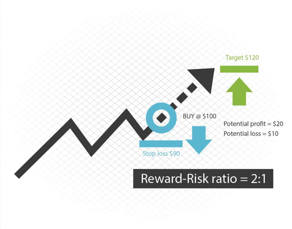 Reward Risk Ratio