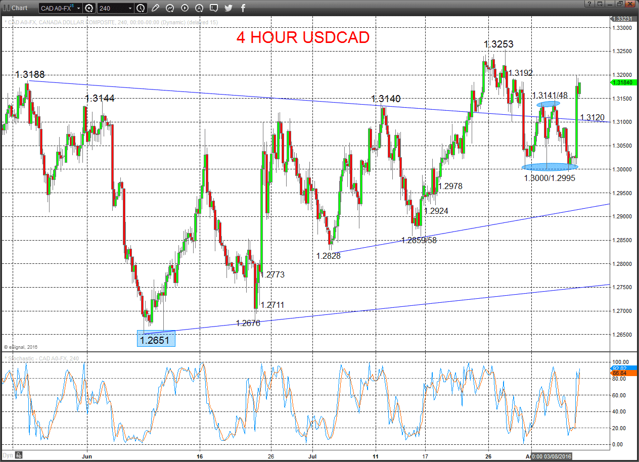 4 Hour USDCAD