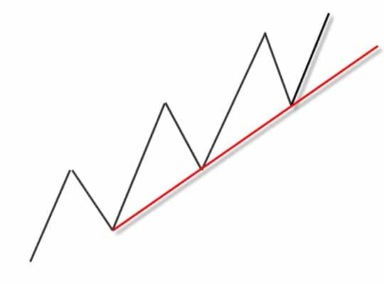 Up Trendline