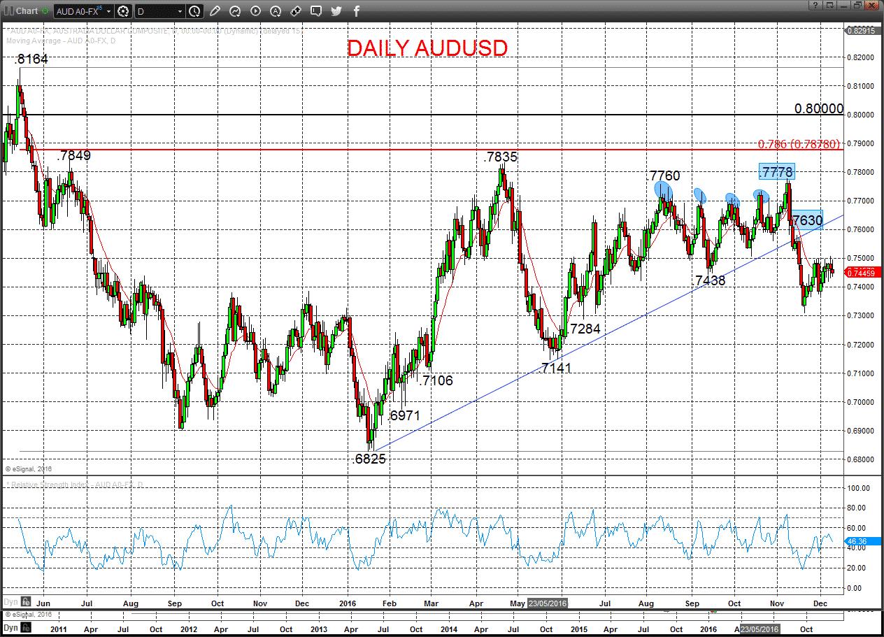 Daily AUDUSD chart