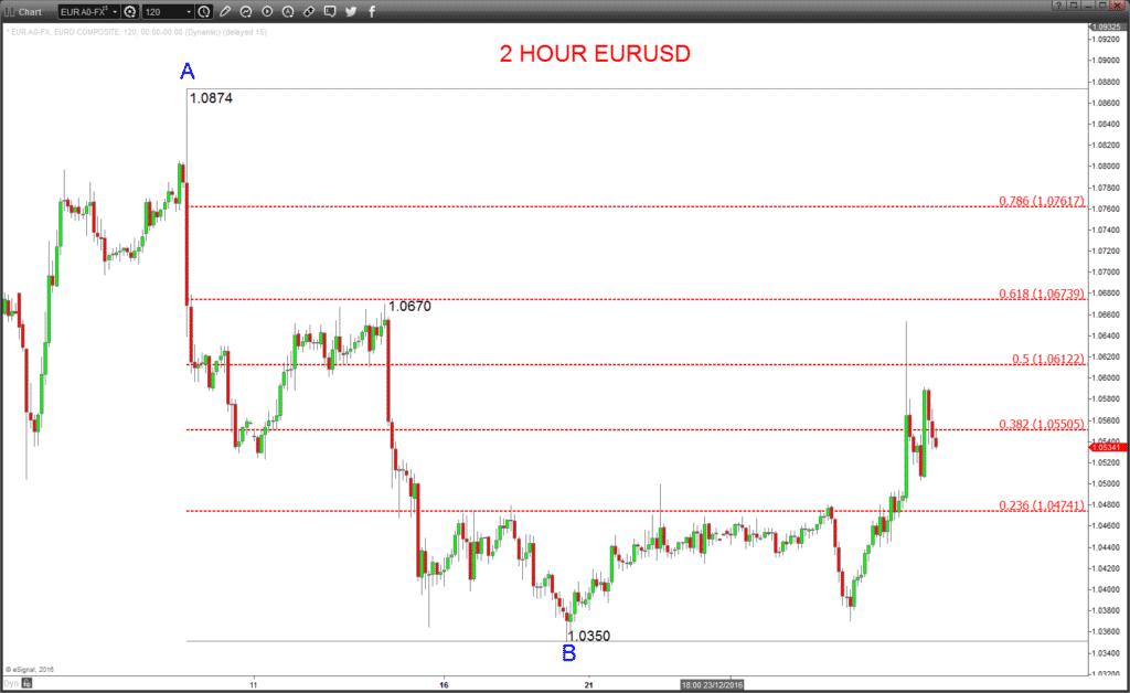 EURUSD for Fibonacci