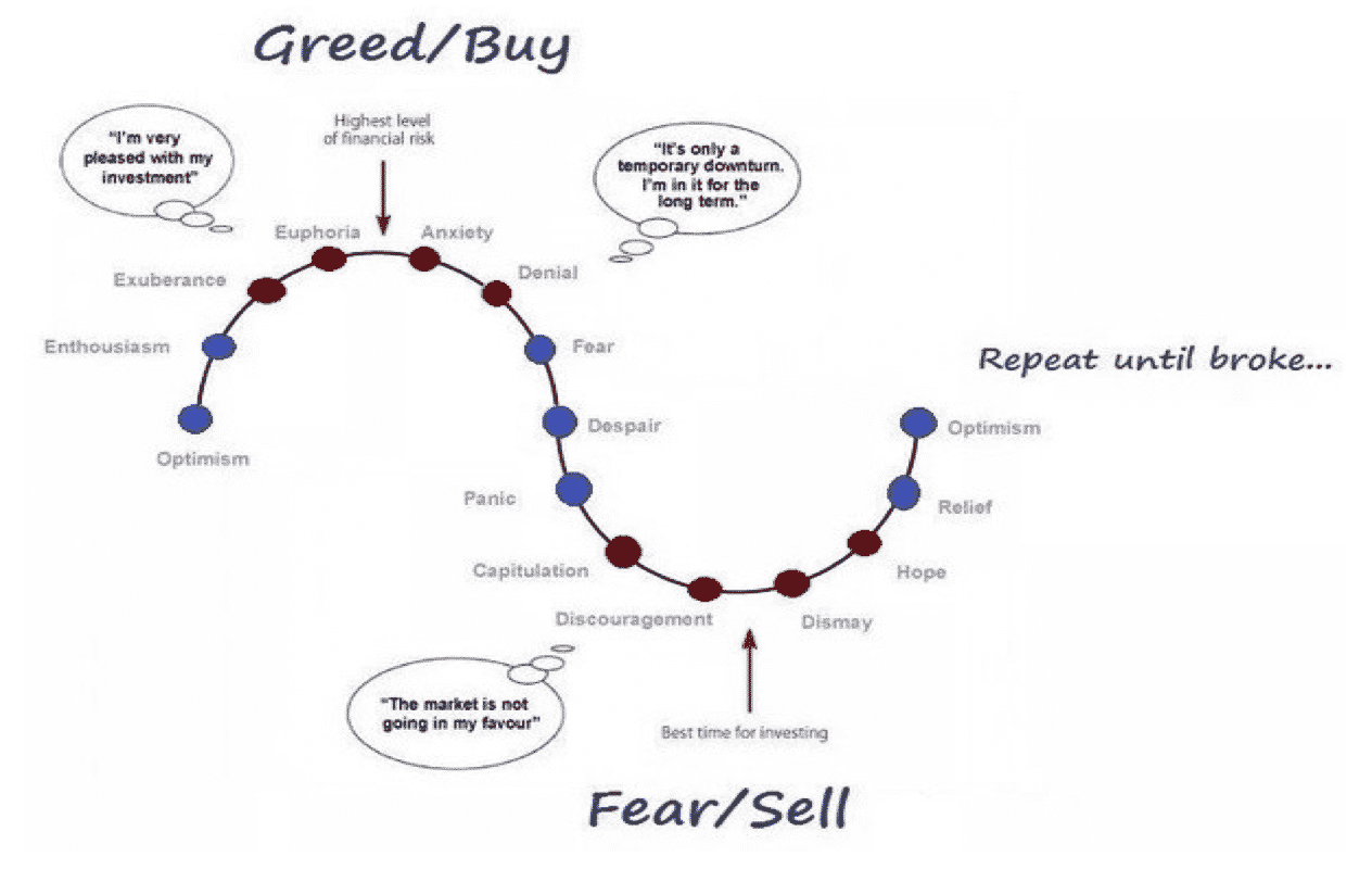 Greed/Buy