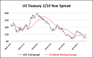 Treasury Spreads