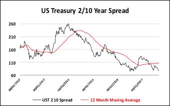 Treasury Spreads