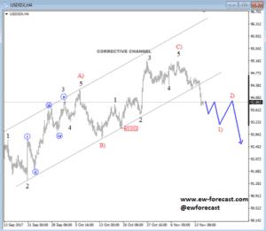 DX 1 Chart