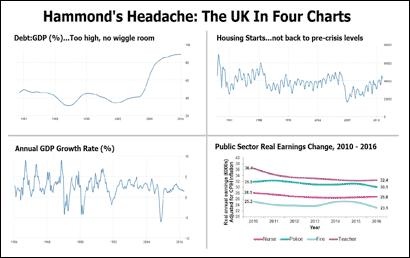 Philip Hammond Headache Chart