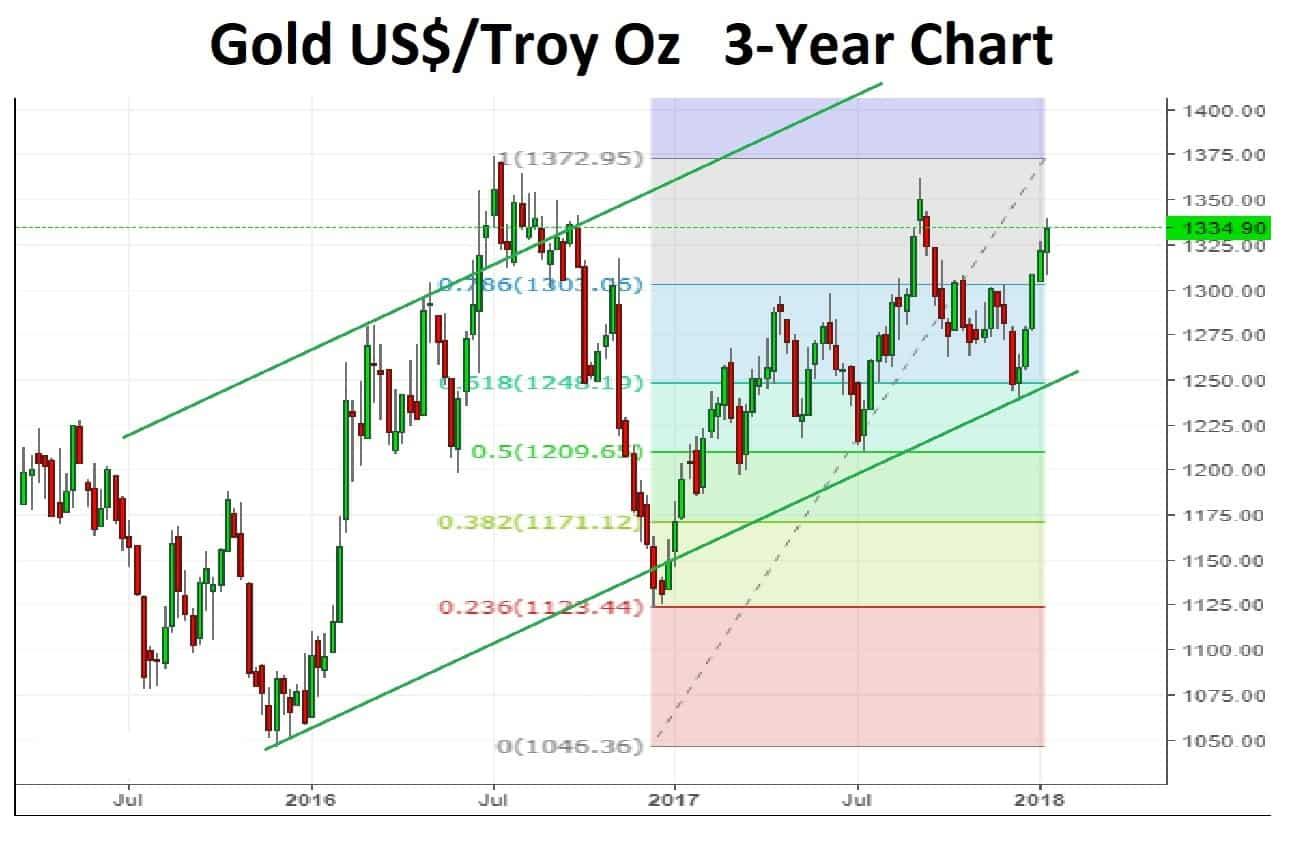 Gold 3-Year 15-01-18