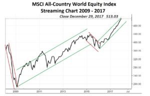 MSCI World Equity 29-12-17