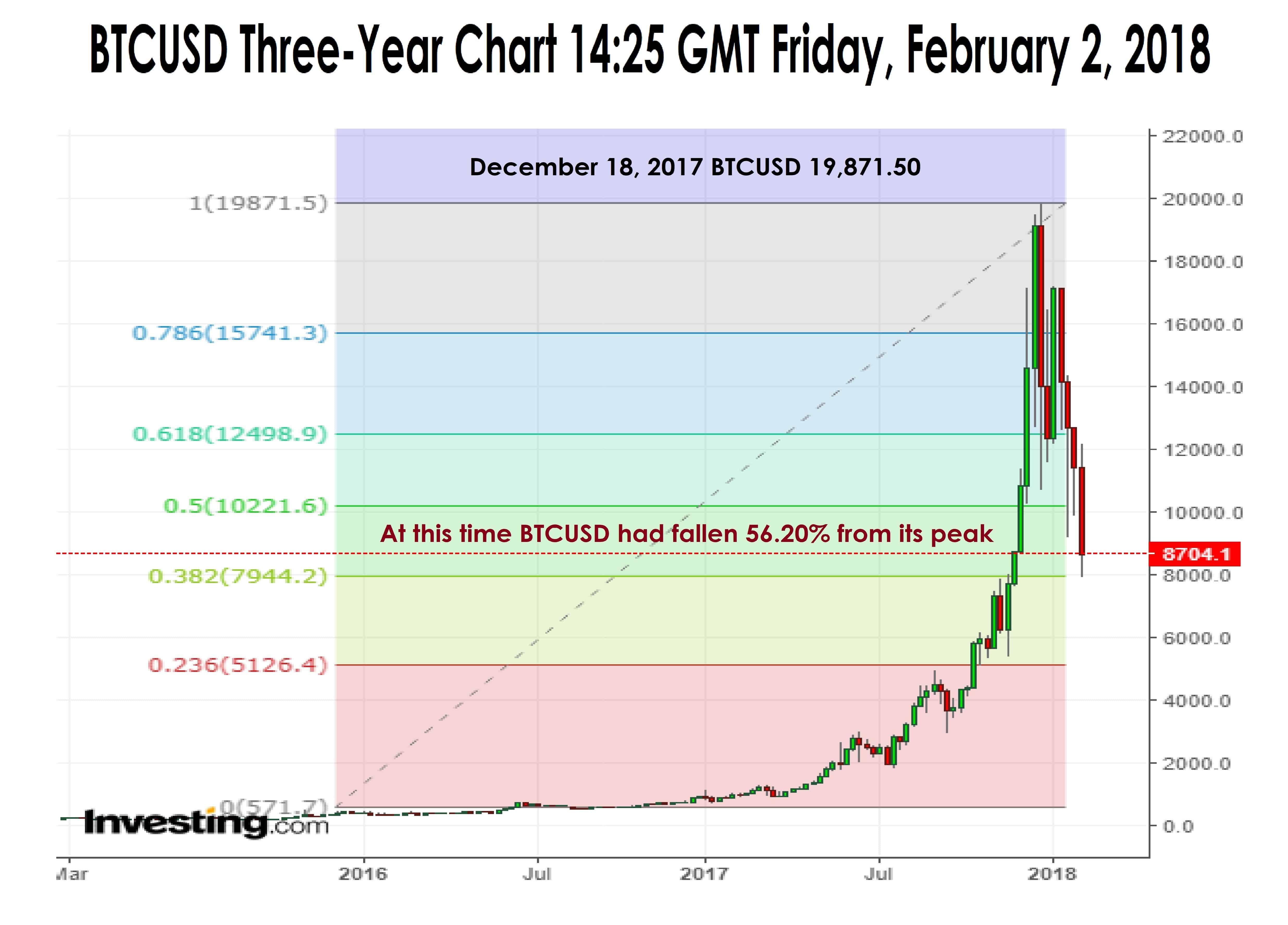 Bitcoin 3 year chart