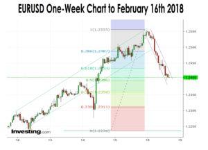 EURUSD Chart Feb 16