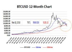 BTCUSD 12-Month Chart