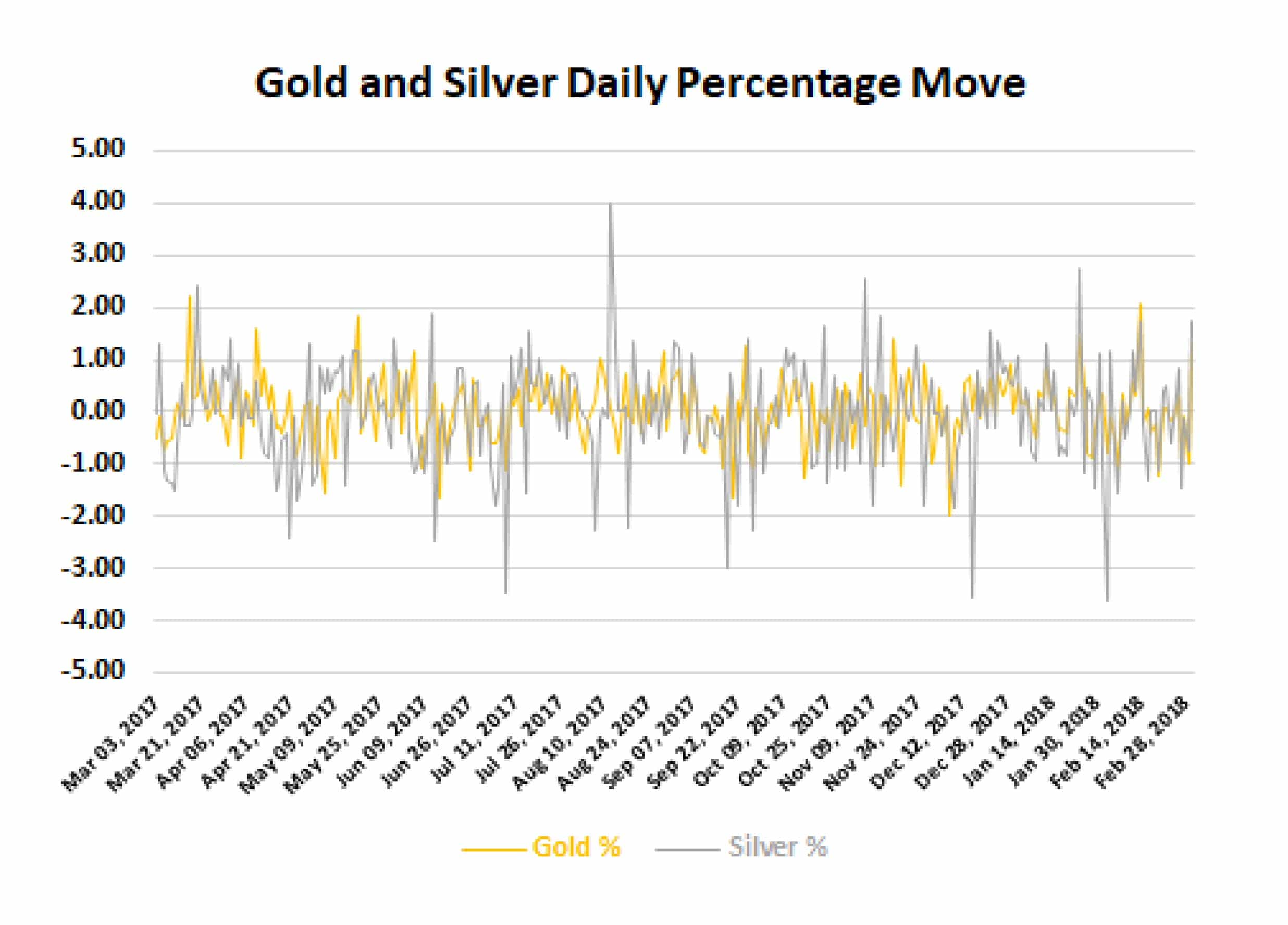 Gold and Silver Daily % 05-03-18