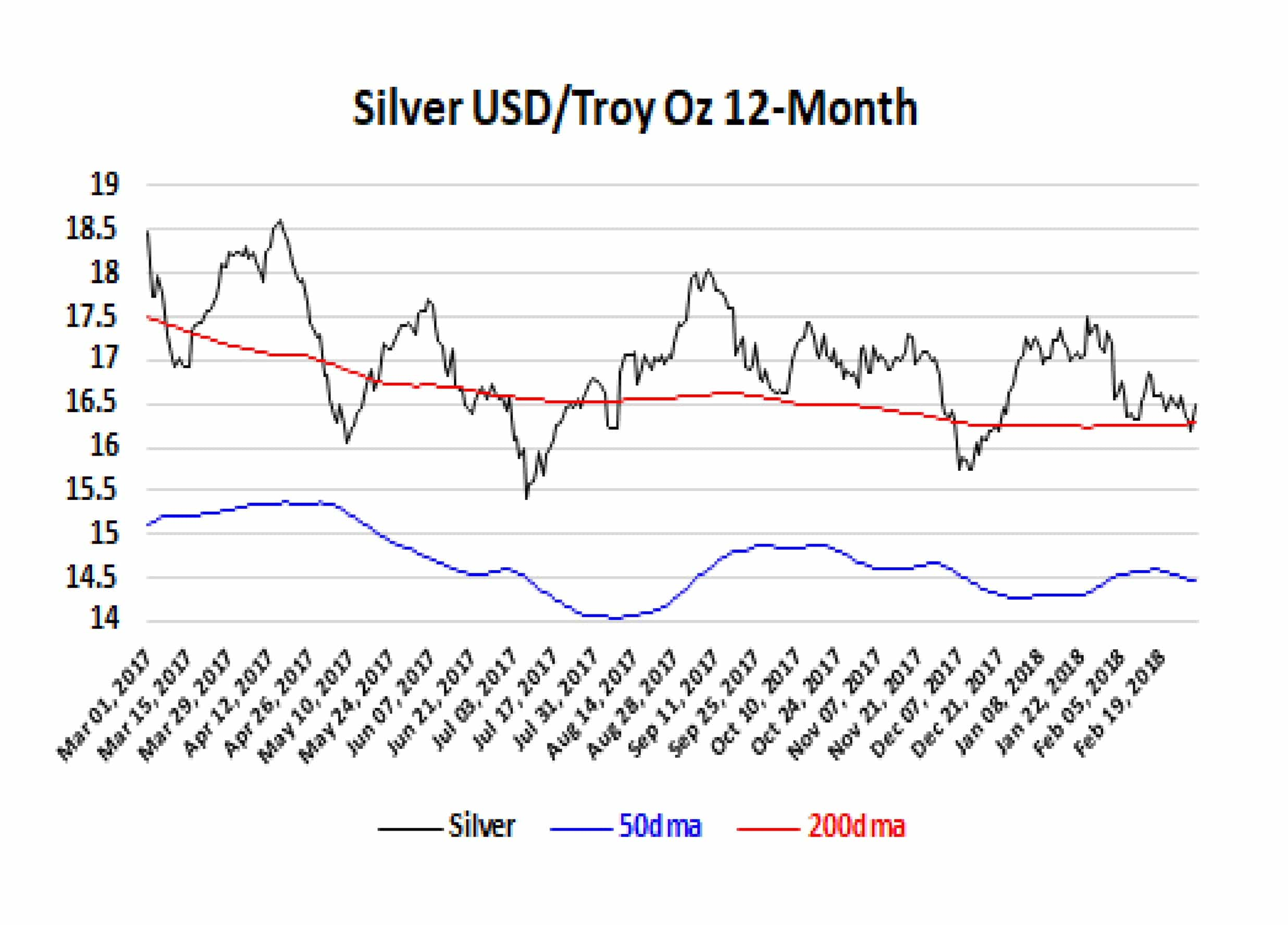 Silver 12-Month 05-03-18
