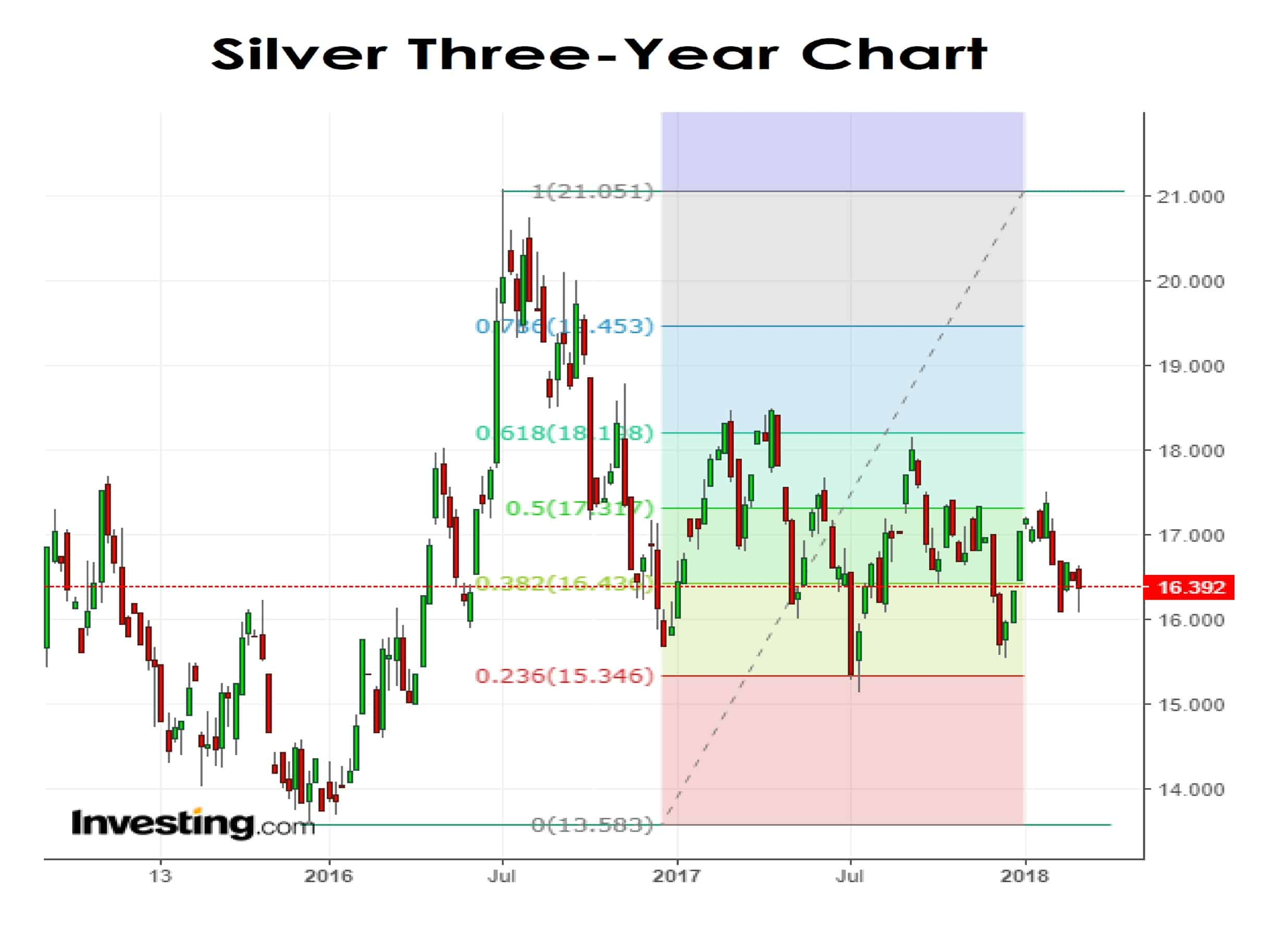 Silver Three-Year Chary 05-03-18