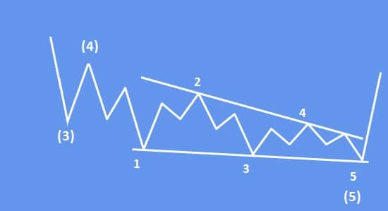 Elliot Wave Diagonal