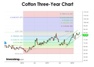Cotton 3 Year Chart