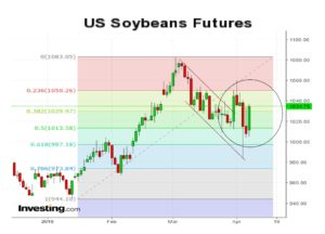 Soybeans 3 months chart