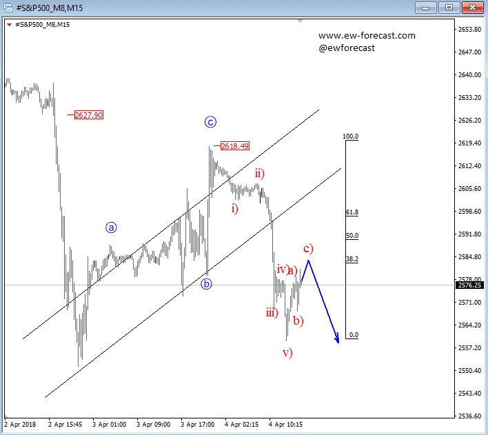 S&P 4h chart