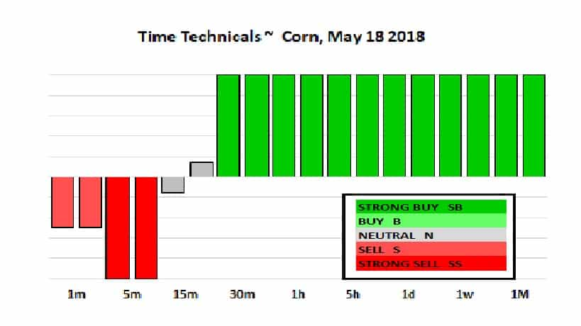 Corn Technicals