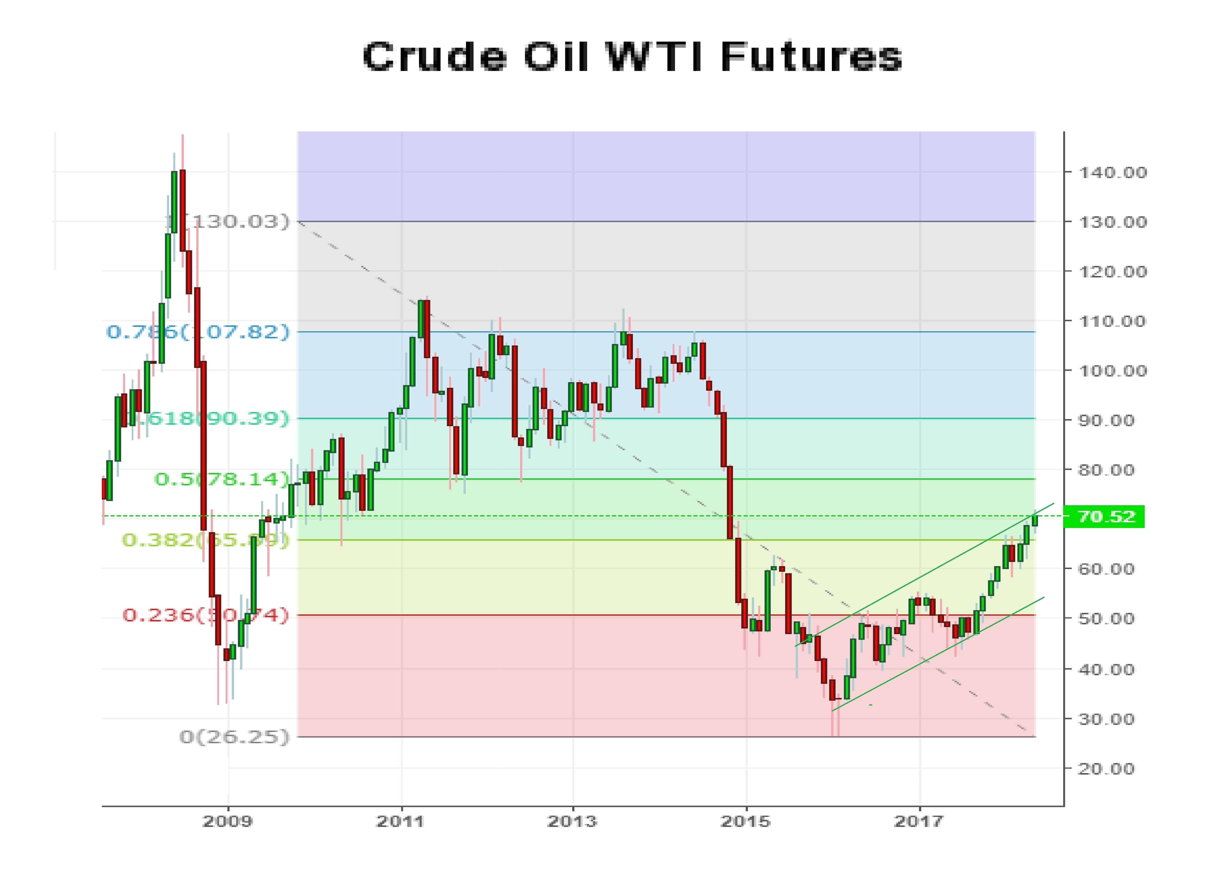 Crude Oil 14-05-18