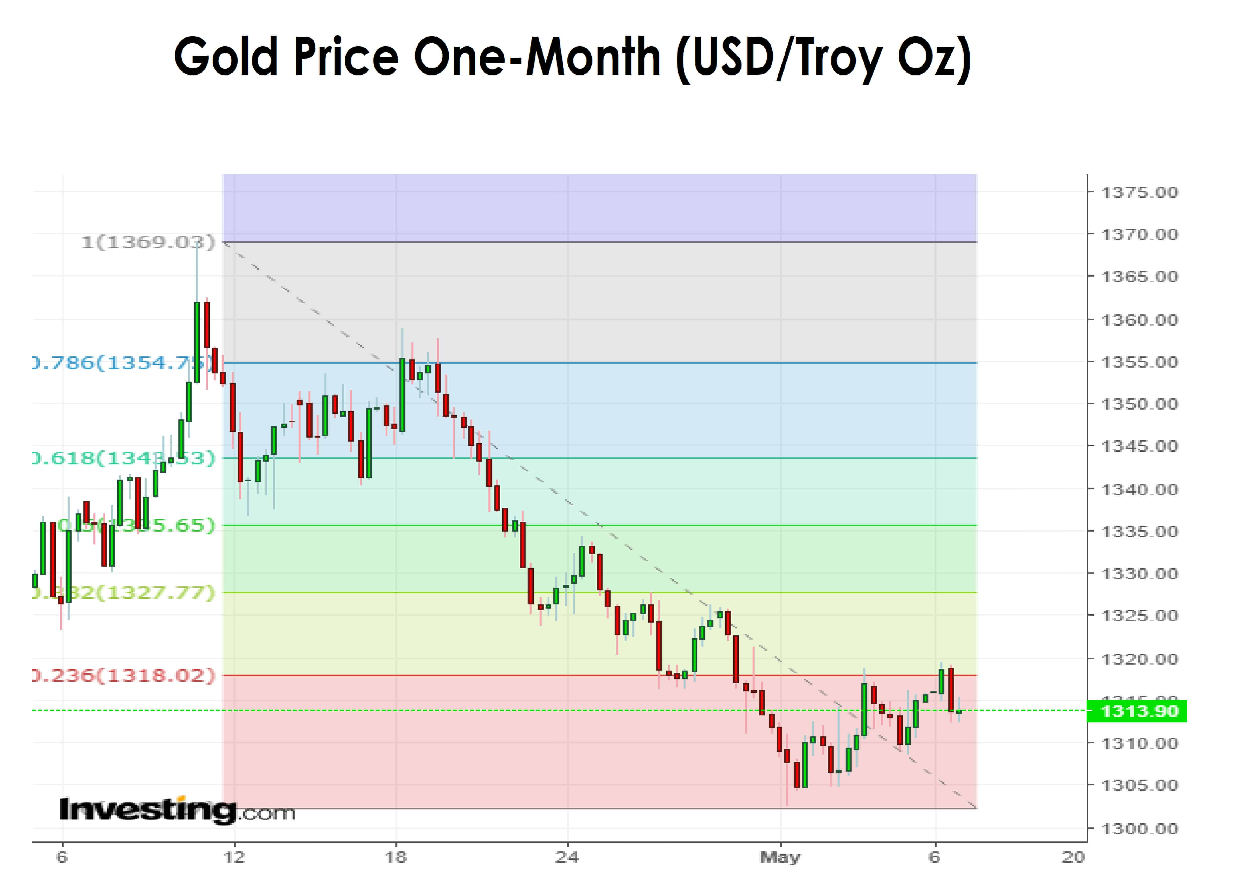 Gold One Month 07-05-18