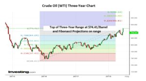 Crude Oil WTI 3 Year Chart 02-07-18