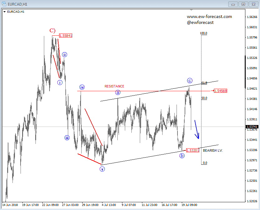 Intraday EURCAD Chart