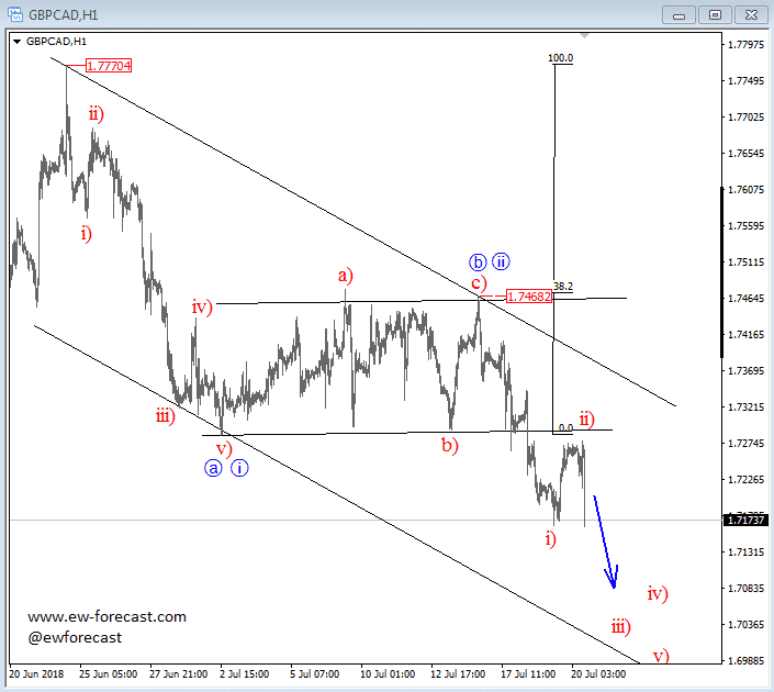 Intraday GBPCAD Chart