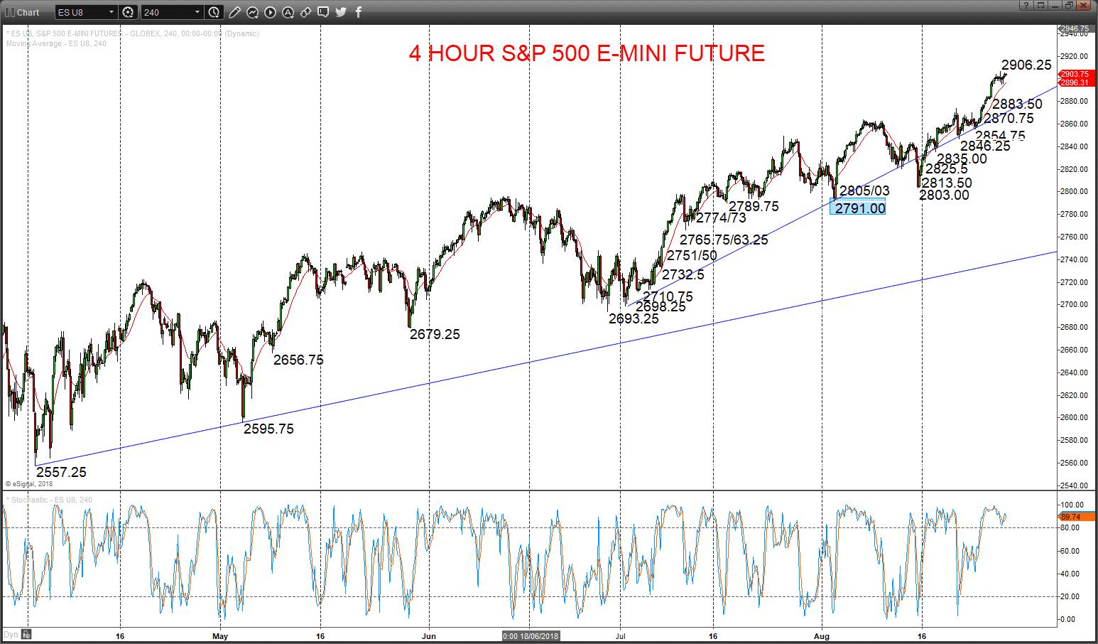 4 hour S&P 500