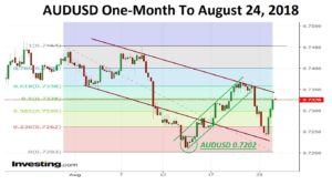 AUDUSD One Month