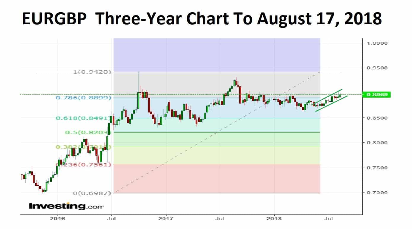 EURGBP 3-Year 20-08-18