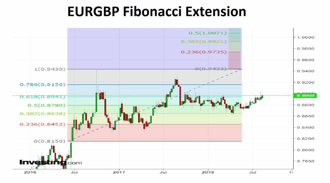 EURGBP Fibby Extension 20-08-18