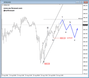 Intraday S&P 500