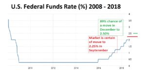 Fed Funds 09-09-18