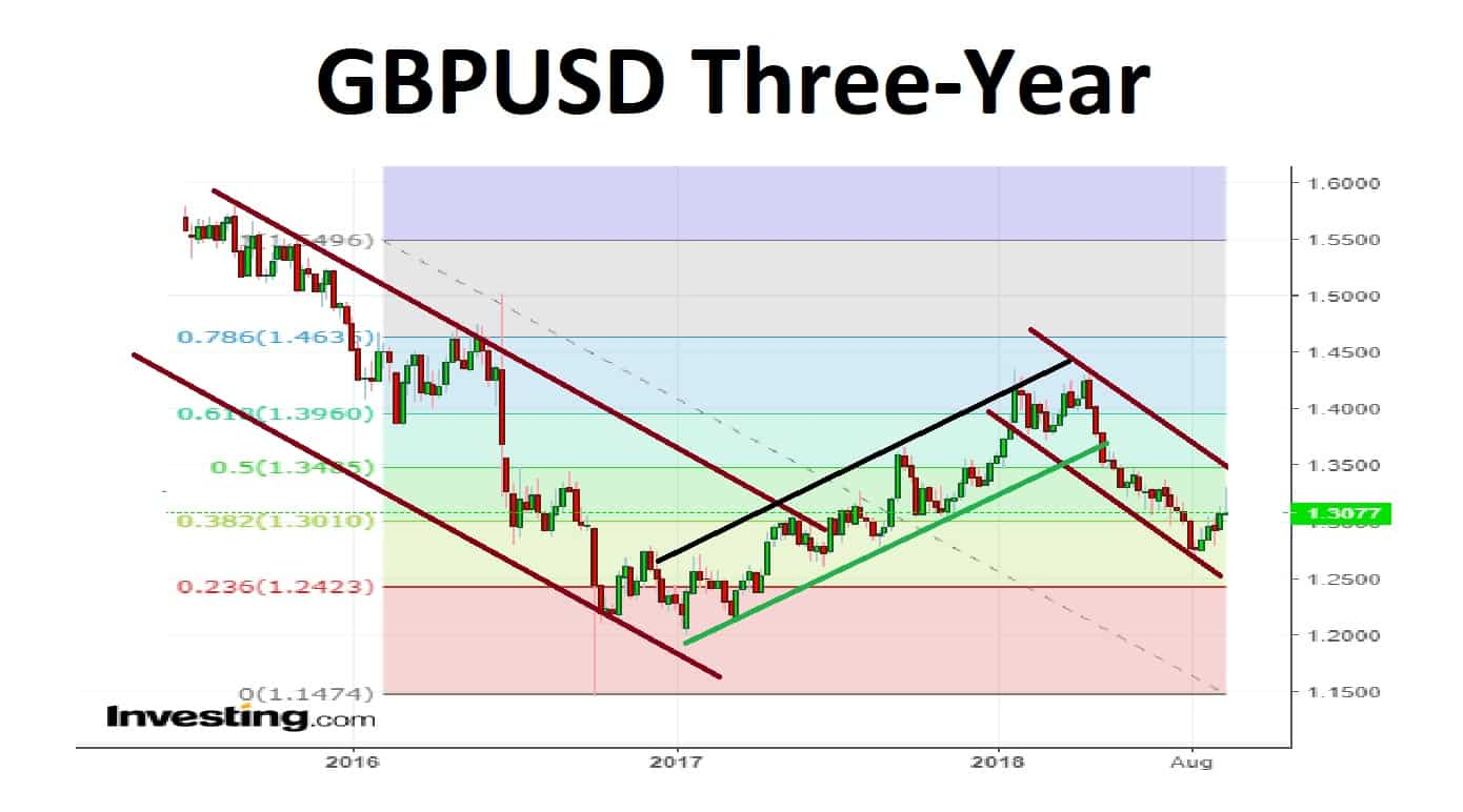 GBPUSD 3-Year 24-09-19