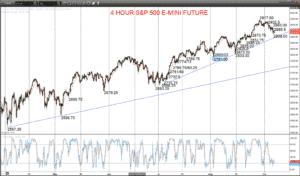 S&P 500 e-mini future