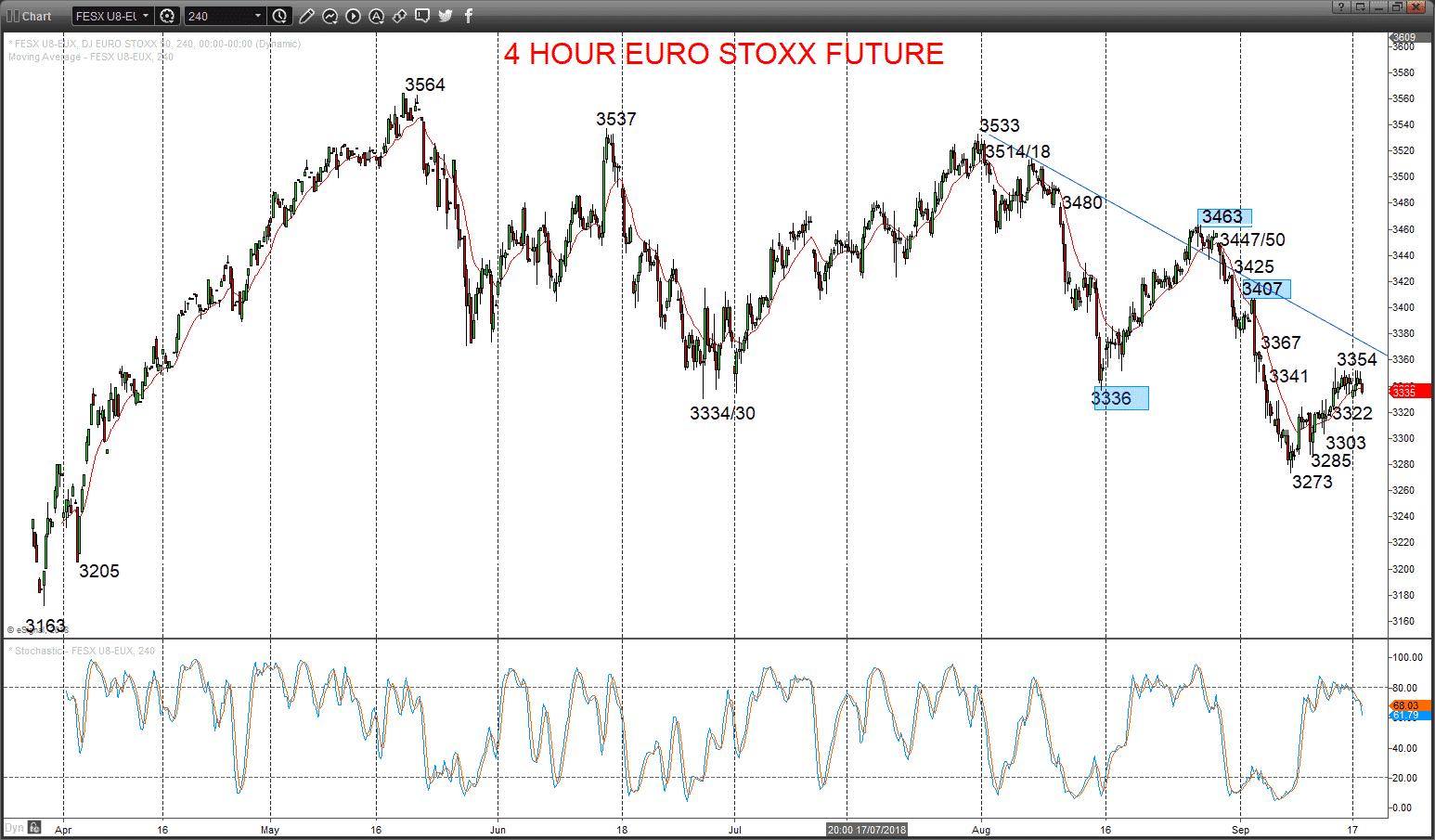 euro stoxx future