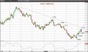 gbpcad chart