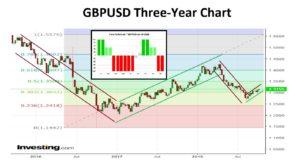 GBPUSD 3-Year