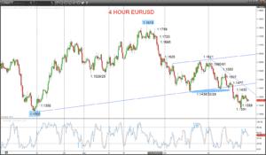 EURUSD Chart 2018-10-30