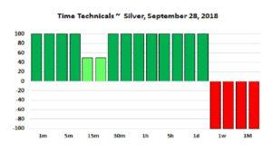 Silver Time Techs 01-10-18