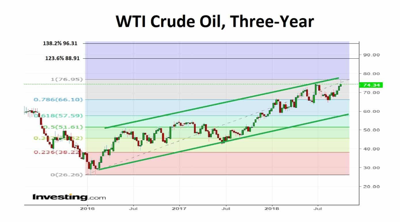 WTI crude oil 3 year