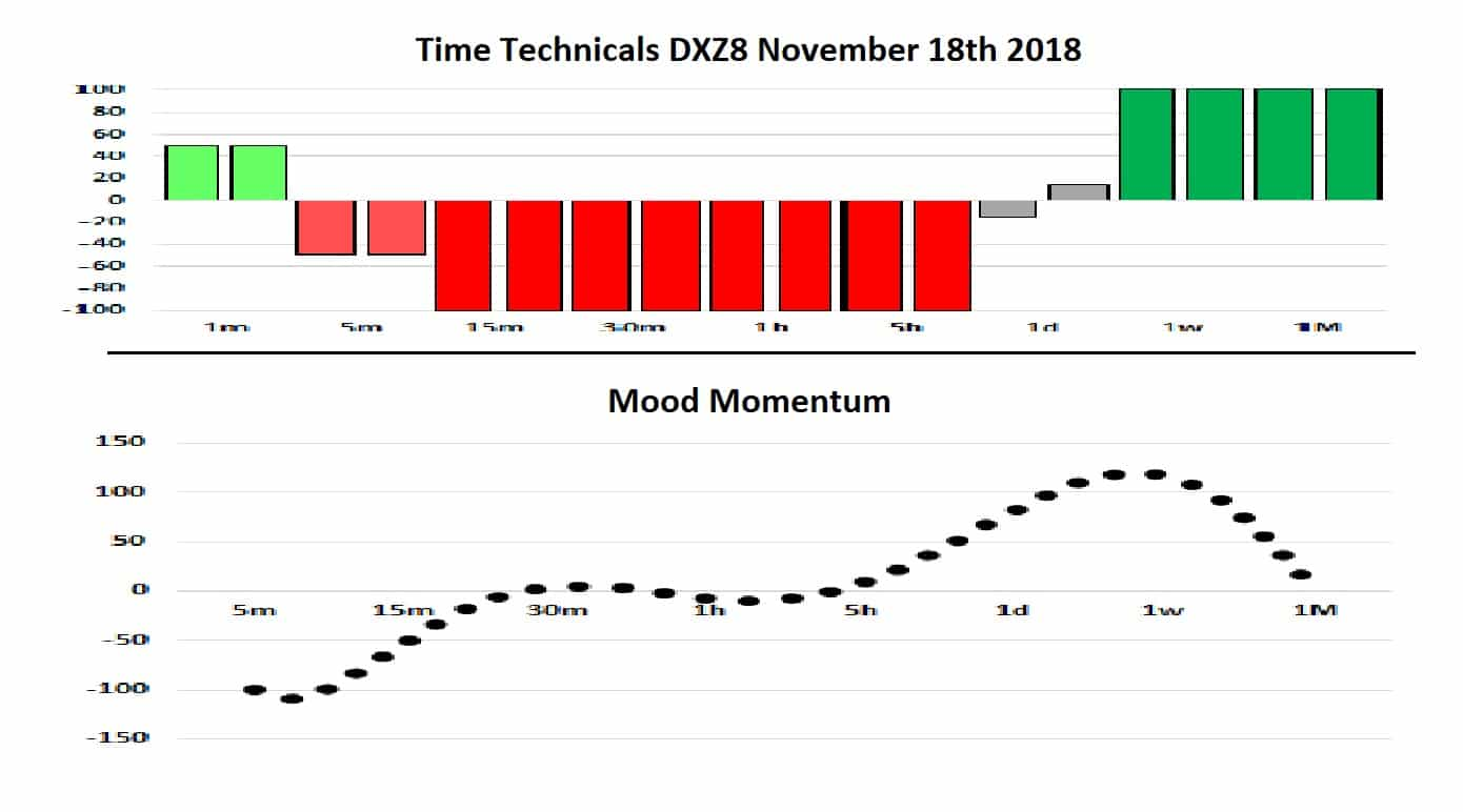 DX Techs and Mood 18-11-18