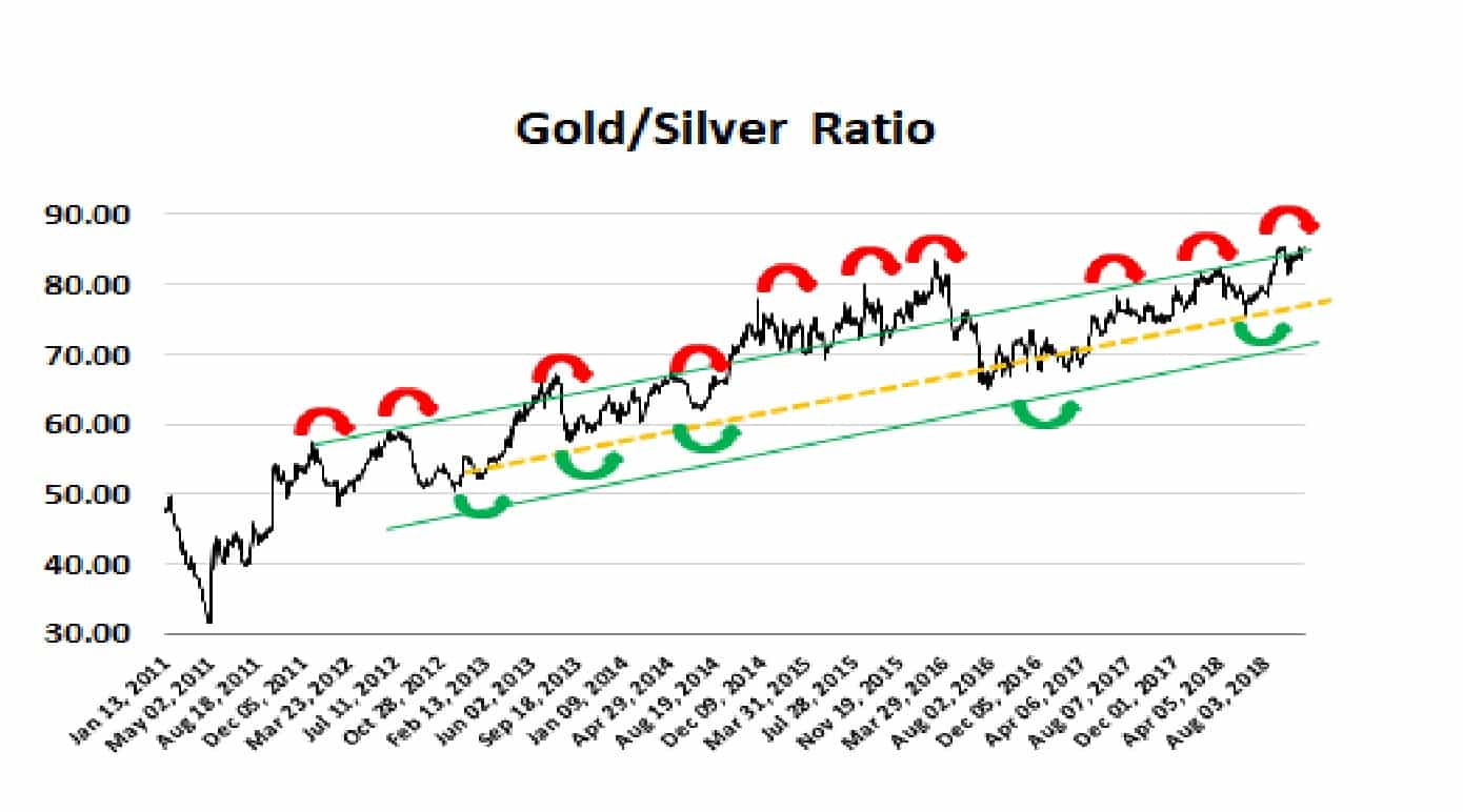 Gold Silver Ratio 11-11-18