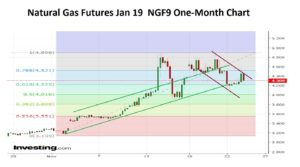 Nat Gas Jan 19 One Month 25-11-18
