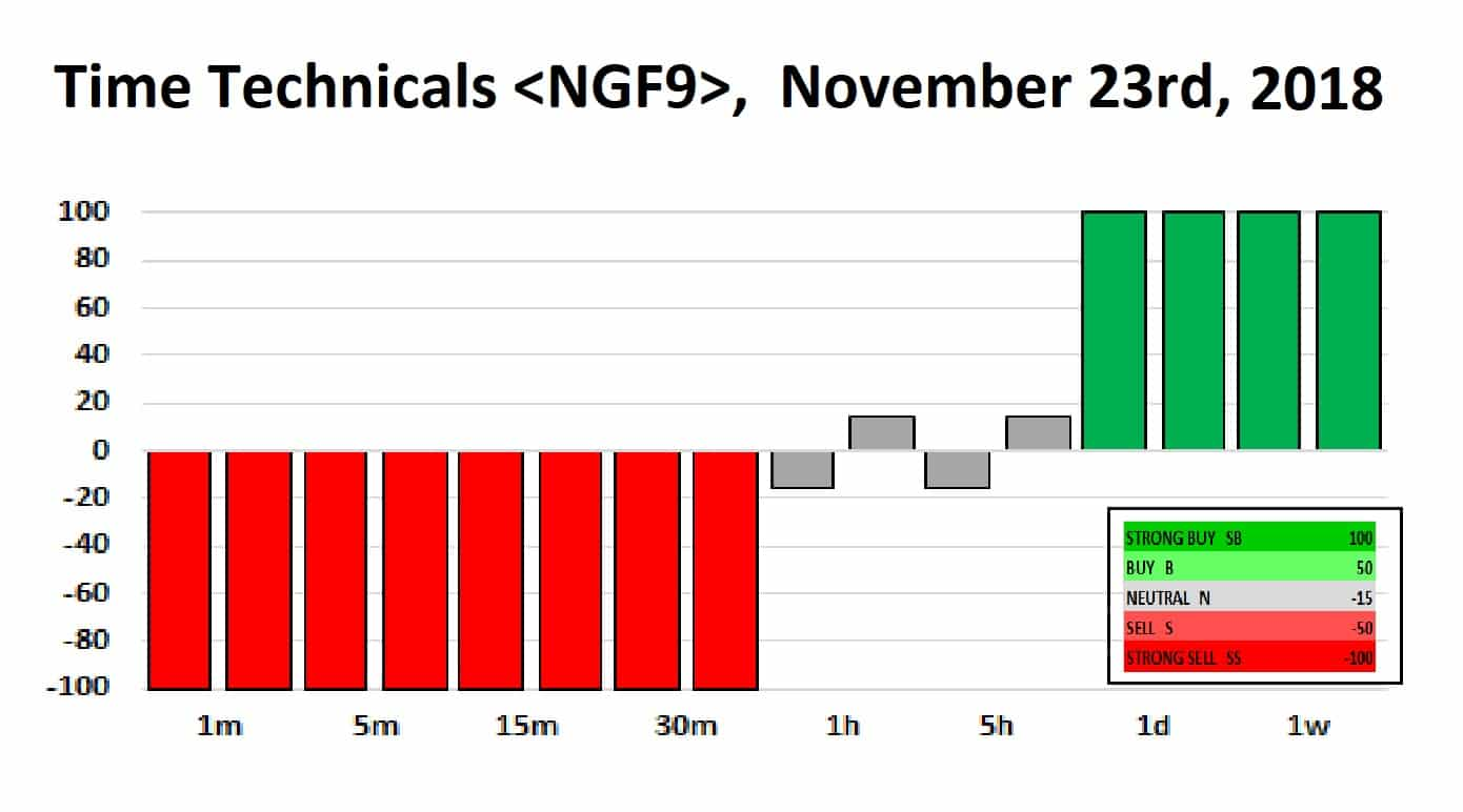 Nat Gas NGF9 Time Techs 23-11-18
