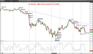 S&P Chart 2018-11-20