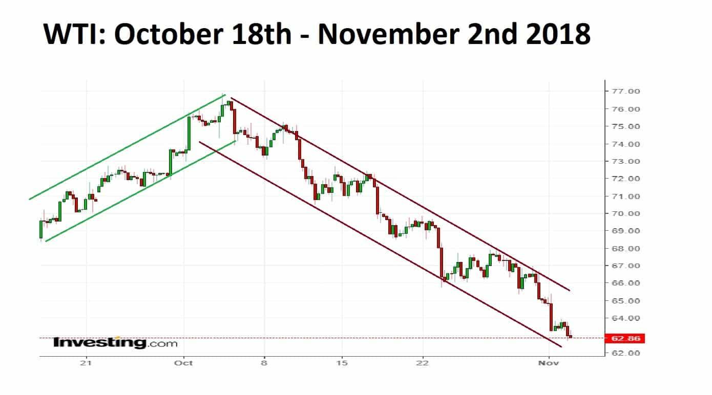 WTI 2 month Chart