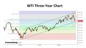 WTI Three Year Chart